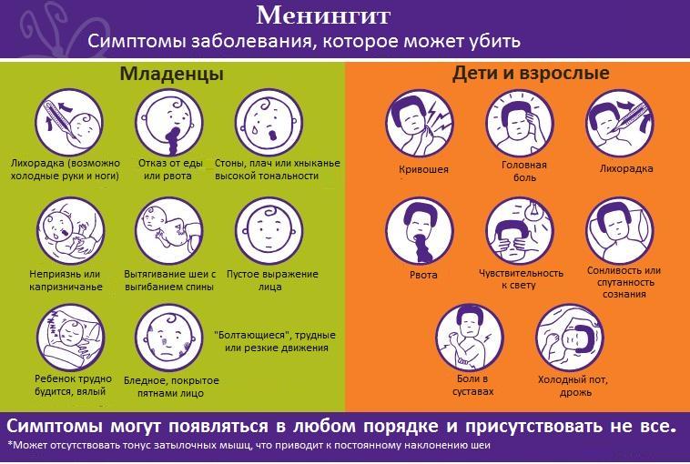 Инкубационный период менингита у взрослых