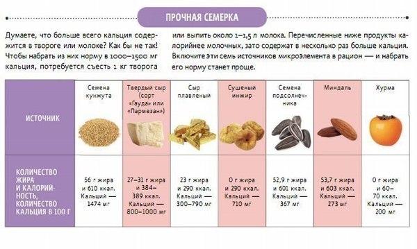 Продукты содержащие кальций. Его роль в организме. Таблицы.