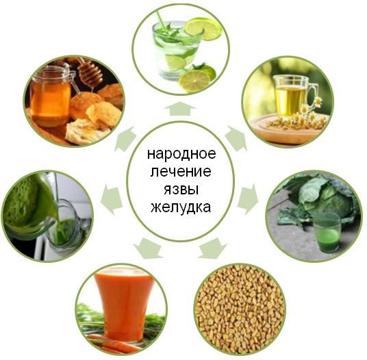 Диета при хроническом гастродуодените: питание